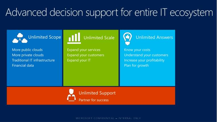 Advanced decision support for entire IT ecosystem