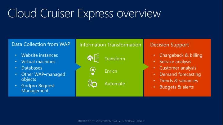 Cloud Cruiser Express overview