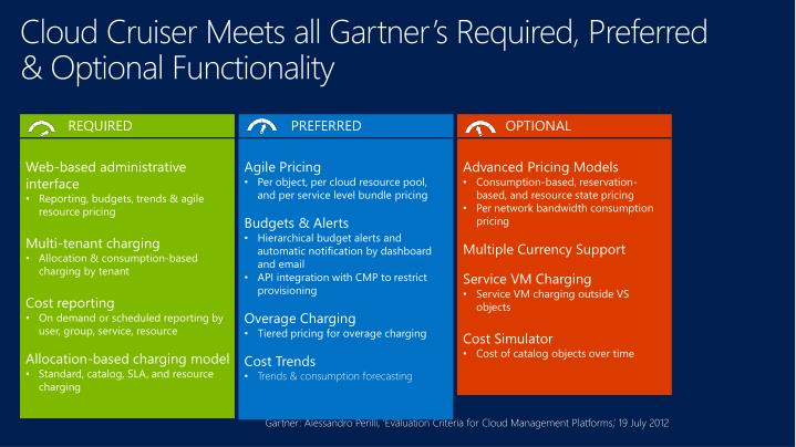 Cloud Cruiser Meets all Gartner's Required, Preferred & Optional Functionality