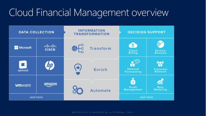 Cloud Financial Management overview