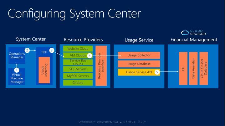 Configuring System Center