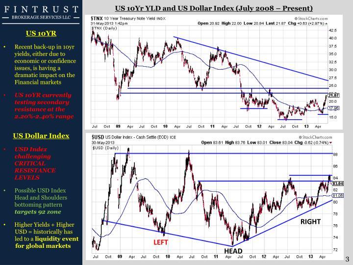 US 10Yr YLD and US Dollar Index (July 2008 – Present)