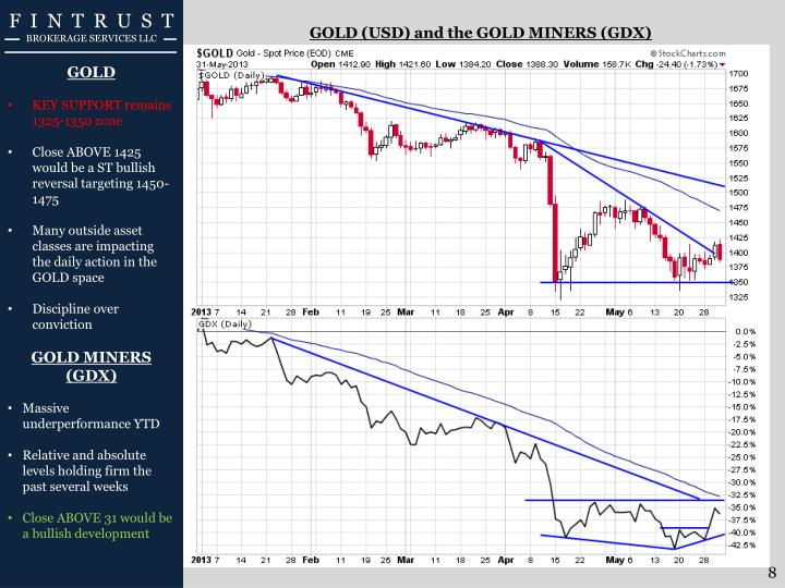 GOLD (USD) and the GOLD MINERS (GDX)