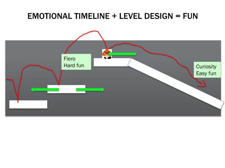 Emotional timeline + Level design = fun