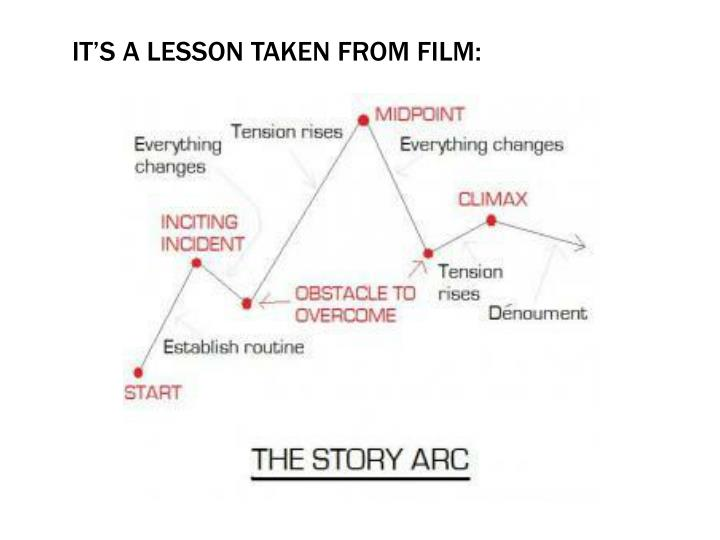 It's a lesson taken from film:
