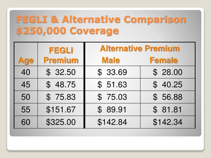 FEGLI & Alternative Comparison