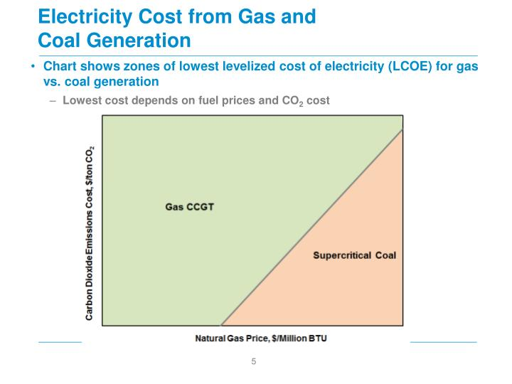 Electricity Cost from Gas and Coal Generation