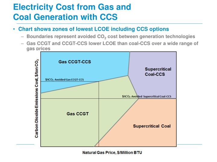 Electricity Cost from Gas and Coal Generation with CCS