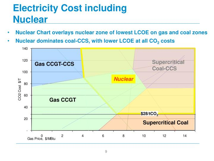 Electricity Cost including Nuclear
