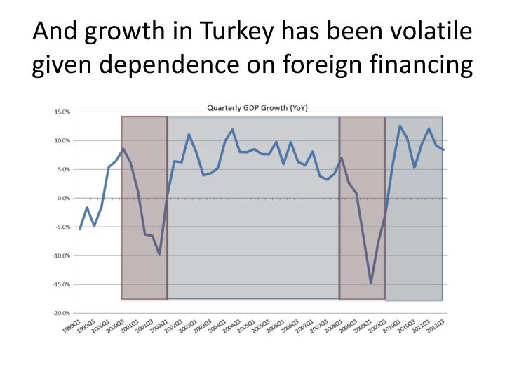 And growth in Turkey has been volatile given dependence on foreign financing