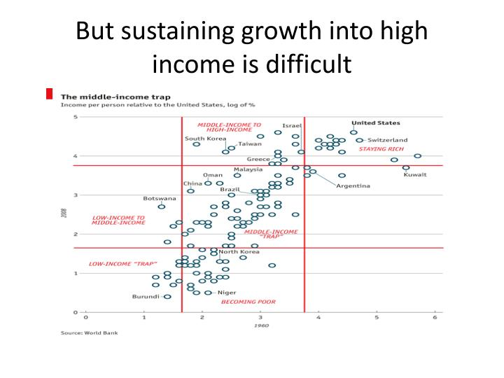 But sustaining growth into high income is difficult
