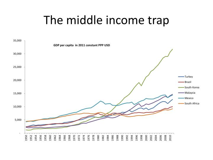 The middle income trap