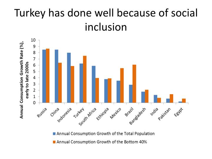 Turkey has done well because of social inclusion