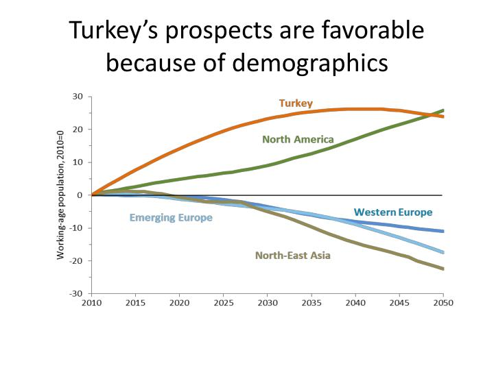 Turkey's prospects are favorable because of demographics