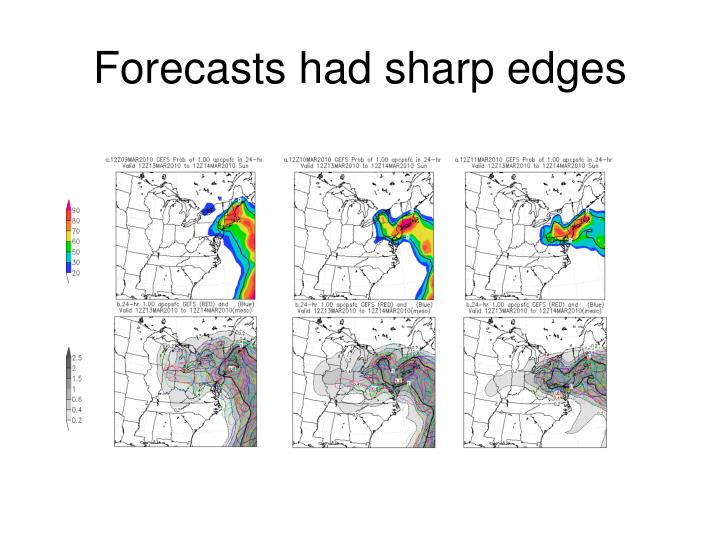 Forecasts had sharp edges