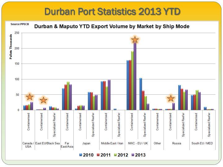 Durban Port Statistics 2013 YTD