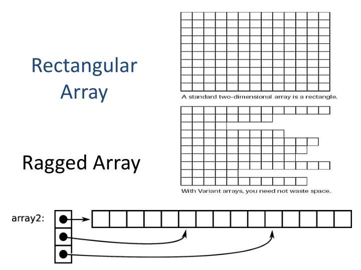 Ragged Array