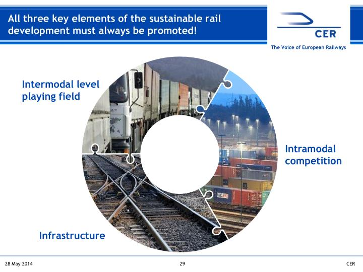 All three key elements of the sustainable rail development must always be promoted!
