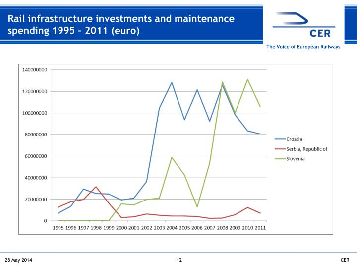 Rail infrastructure investments and maintenance spending 1995 – 2011 (euro)