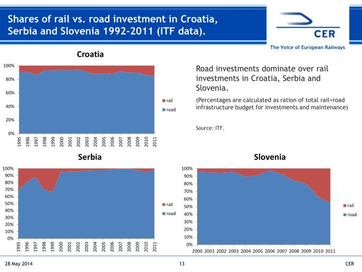 Shares of rail vs. road investment in Croatia, Serbia and Slovenia 1992-2011 (ITF data).