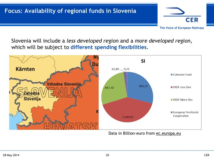 Focus: Availability of regional funds in Slovenia