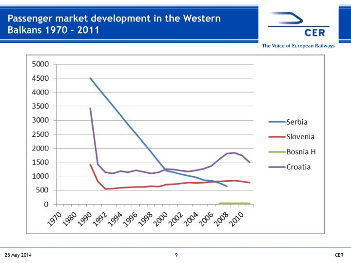 Passenger market development in the Western Balkans