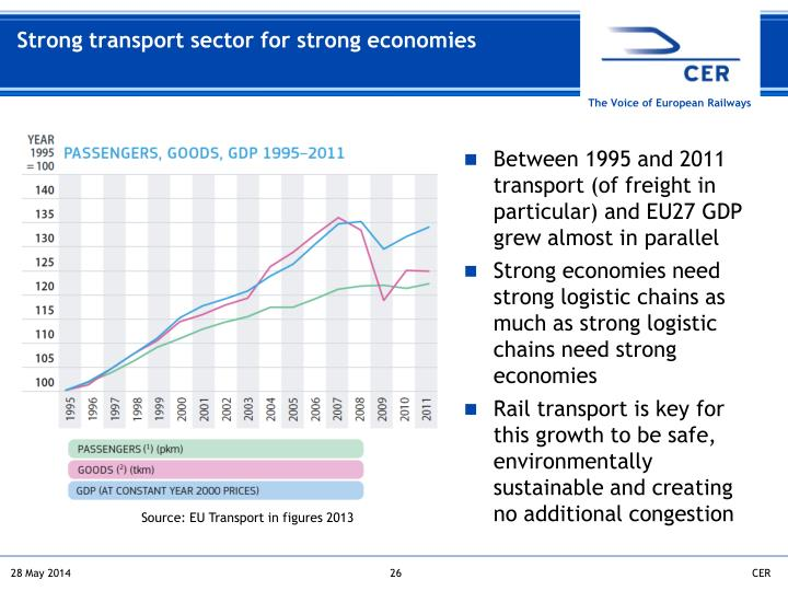 Strong transport sector for strong economies