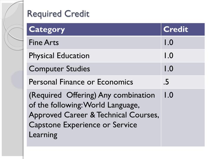 Required Credit