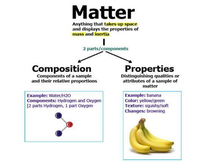 Physical science composition of matter worksheet