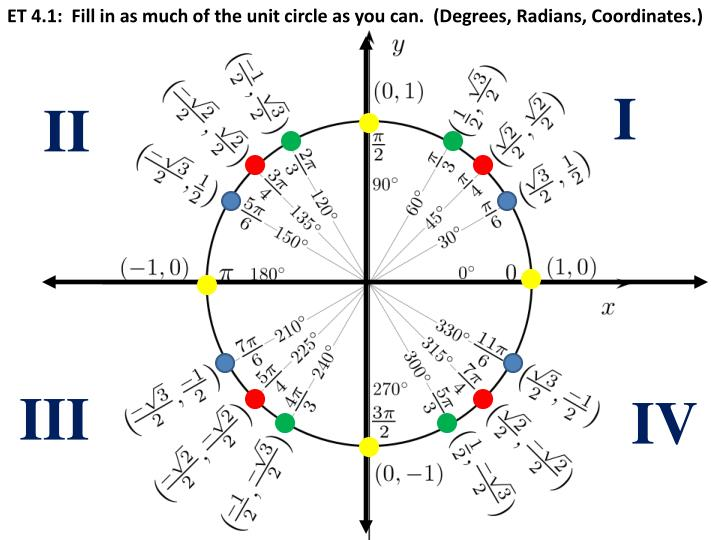 ET 4.1:  Fill in as much of the unit circle as you can.  (Degrees, Radians, Coordinates.)