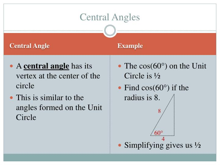 Central angles