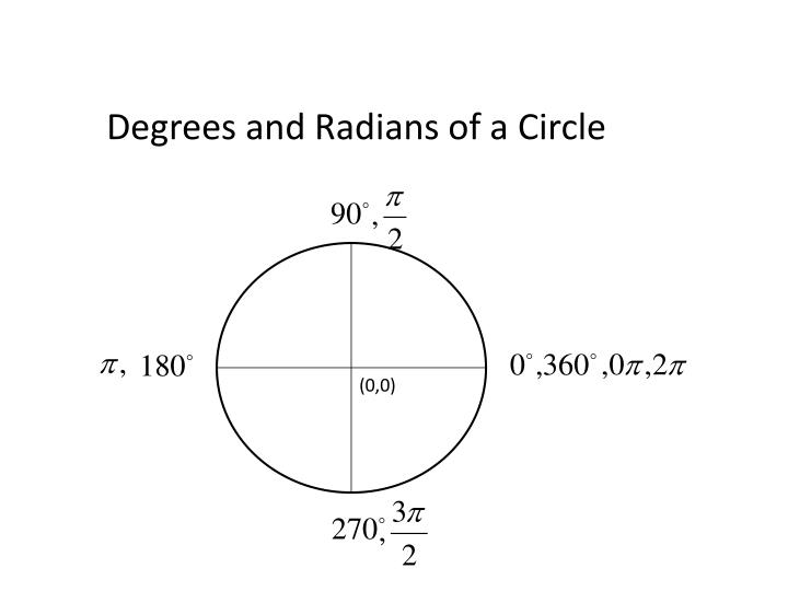 Degrees and Radians of a Circle