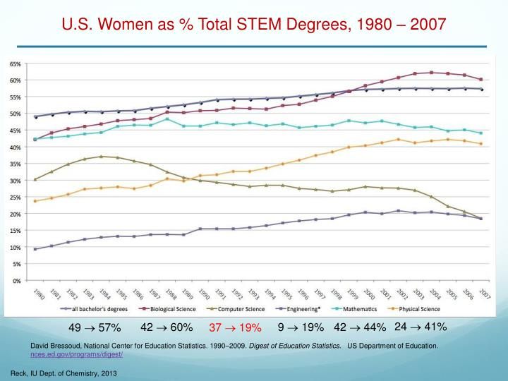 U.S. Women as % Total STEM Degrees, 1980 – 2007