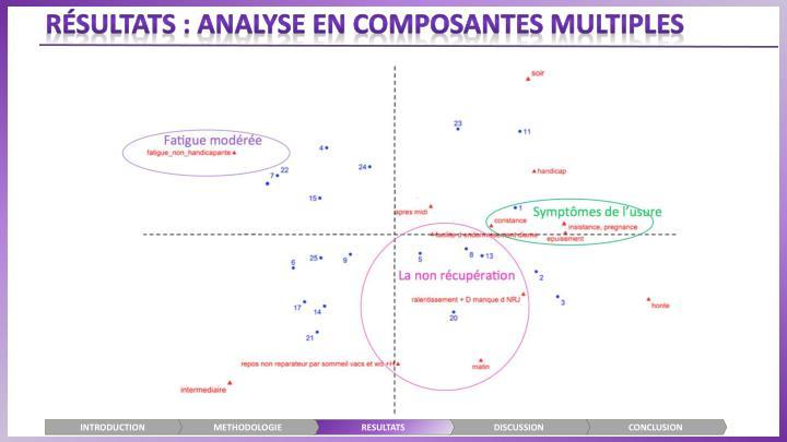 Résultats : ANALYSE EN COMPOSANTES MULTIPLES