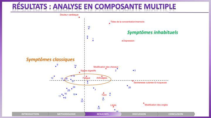 Résultats : ANALYSE EN COMPOSANTE MULTIPLE