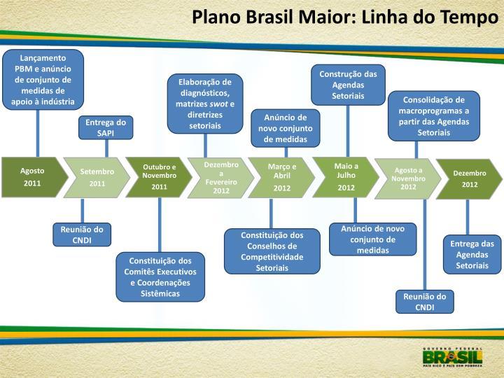 Plano Brasil Maior: Linha do Tempo
