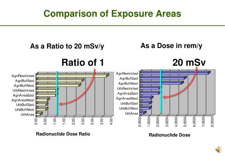 Comparison of Exposure Areas