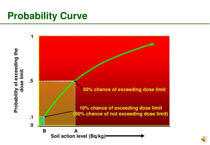 Probability Curve