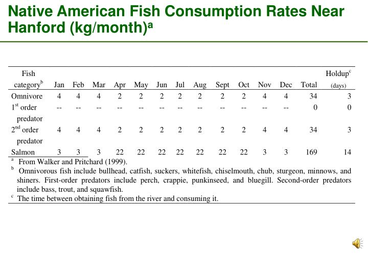 Native American Fish Consumption Rates Near Hanford (kg/month)