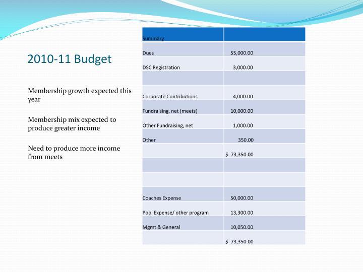 2010-11 Budget