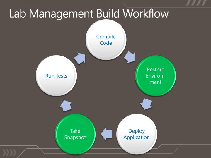 Lab Management Build Workflow