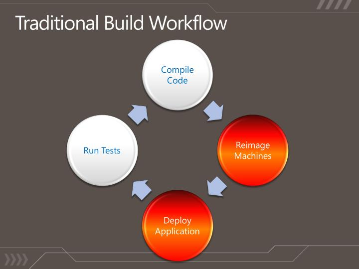 Traditional Build Workflow