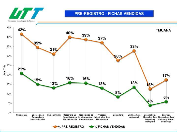 PRE-REGISTRO - FICHAS VENDIDAS