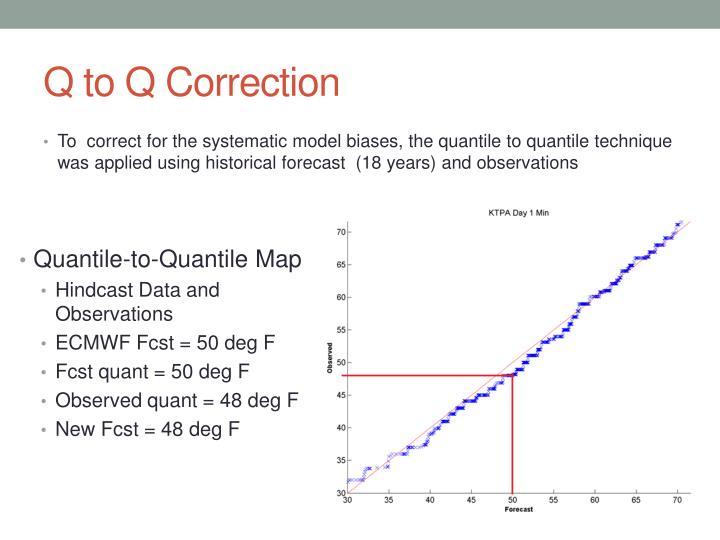 Q to Q Correction