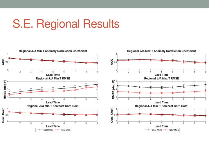 S.E. Regional Results
