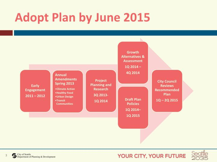 Adopt plan by june 2015
