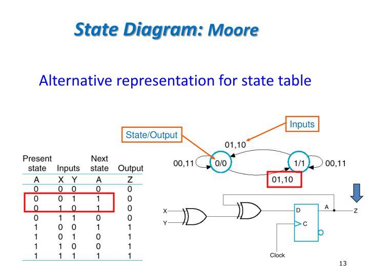 State Diagram: