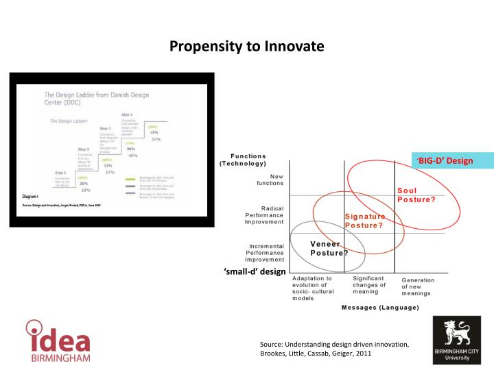 Propensity to Innovate