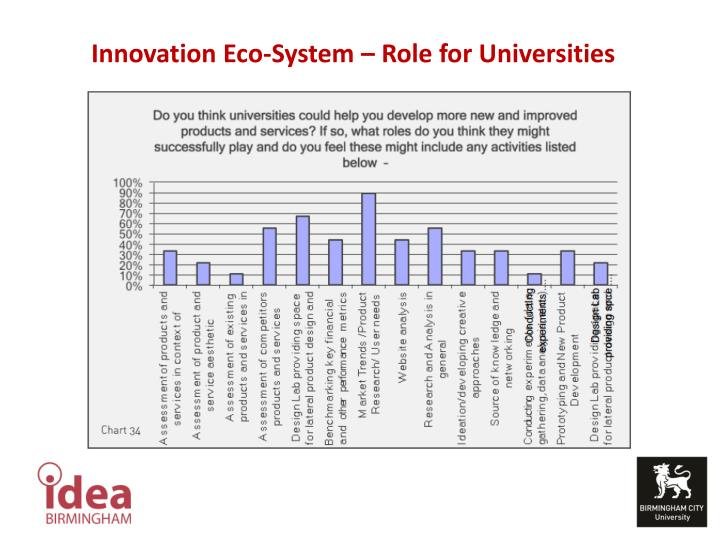 Innovation Eco-System – Role for Universities