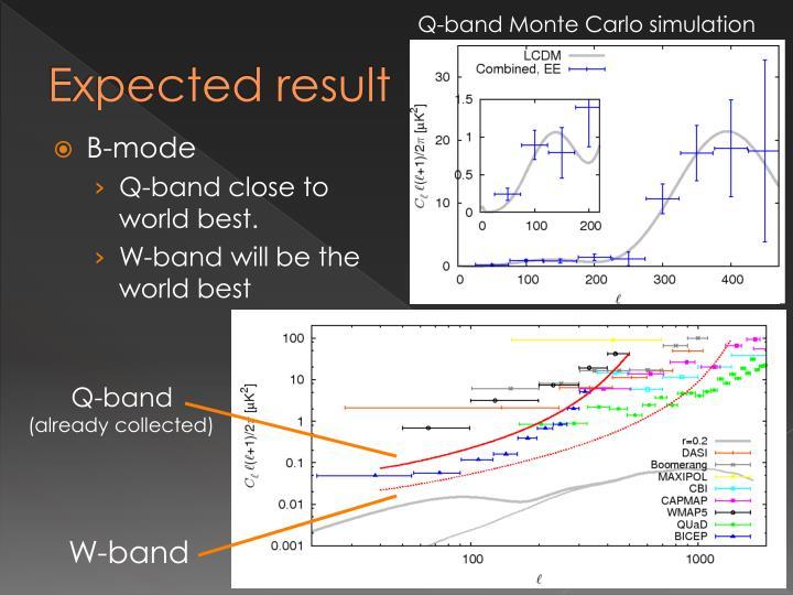 Q-band Monte Carlo simulation